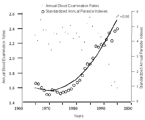 Annual blood examination rates and standardized annual parasite indexes, Brazil, 1965-1995 (2-5). The standardized APIs were adjusted to a common sample size across years (the annual blood examination rate of 1965). Original data for calculating the standardized APIs were obtained from Pan American Health Organization reports (2-5).