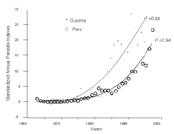 Standardized annual parasite indexes, Peru (1959-1995) and Guyana (1960-1995). The original data were derived from Pan American Health Organization reports (2-5). The APIs were adjusted to a common sample size across years (the annual blood examination rate of 1965).