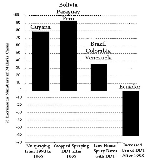 Increases in annual parasite indexes for four categories of countries, South America, 1993-1995. For each country, the populations at moderate to high risk for malaria were adjusted to midyear (1994) values. Data were derived from reports of the Pan American Health Organization (2-5).