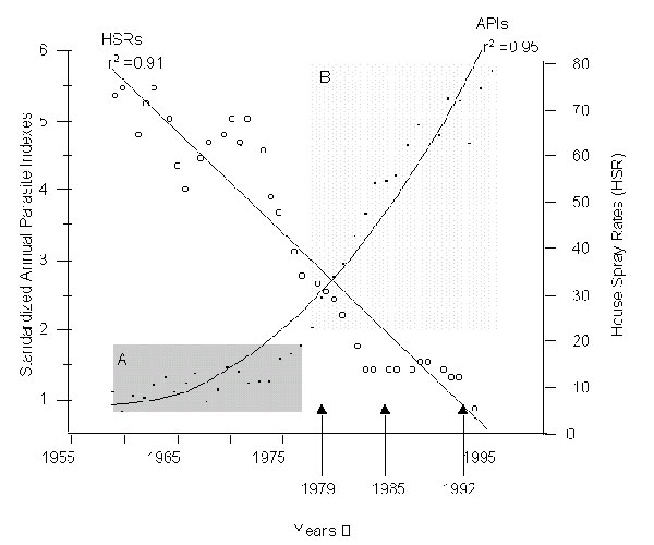 Standardized annual parasite indexes for 21 countries of the Americas, 1959-1995. Major changes in global malaria control strategies are depicted with arrows along the x axis (WHA 31.45 for 1979; WHA 38.24 for 1985; and the Global Malaria Control Strategy for 1992). Statistical data were derived from reports of the Pan American Health Organization (2-4). Block A represents a period of malaria control by spraying adequate numbers of houses with insecticide residues (primarily DDT). Block B repres