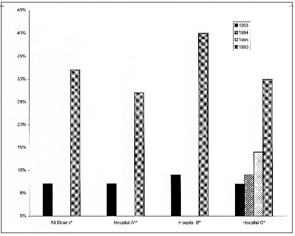 The increase in prevalence of metronidazole resistance of H. pylori from 1993 to 1996 in three different hospitals. Data presented as percent of strains that were resistant. 