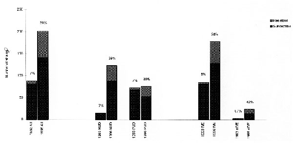 Distribution of metronidazole-resistant strains of H. pylori in 1993 and 1996 in Hospital C. All = total number, NUD = Nonulcer dyspepsia patients, PUD = peptic ulcer disease patients, nWE = non-Western Europeans.