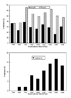 Upper panel: The prevalence of Ascaris (solid bars) and Trichuris (hatched bars) for each of the indicated stool collection periods. Lower panel: The prevalence of hookworm infection for the same collection periods. A total of 881 stools were examined after Formalin-ethyl acetate concentration (mean 98 per collection period, range 33-174).