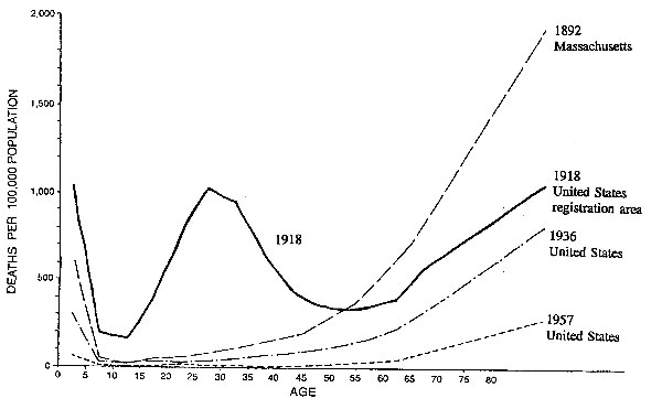 Pneumonia and influenza mortality, by age, in certain epidemic years. (Reprinted with permission of W. Paul Glezen and Epidemiologic Reviews. Emerging Infections: Pandemic Influenza. Epi Rev 1996;18:66).