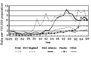 Salmonella Enteritidis isolation rates from humans by region, United States, 1970-1996.