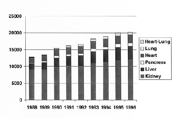 Number of organ transplants, by year and by site, 1988-1996 (data obtained from the United Network for Organ Sharing). Note: Heart-lung transplants too few to be visible.