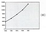 Thumbnail of Number of persons >74 years of age, U.S. population, for selected years, 1950-1990. From the National Center for Health Statistics. Health, United States, 1996-97 and Injury Chartbook. Hyattsville, Maryland, 1997.