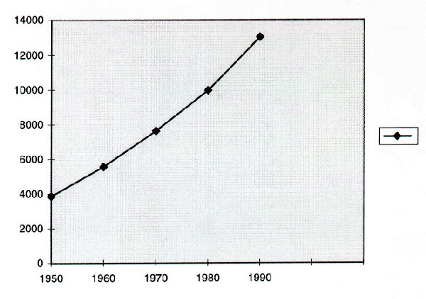 Number of persons >74 years of age, U.S. population, for selected years, 1950-1990. From the National Center for Health Statistics. Health, United States, 1996-97 and Injury Chartbook. Hyattsville, Maryland, 1997.
