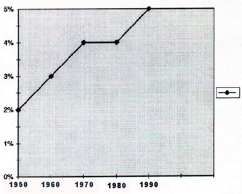 Percentage of U.S. population >74 years of age, for selected years, 1950-1990. From National Center for Health Statistics. Health, United States, 1996-97 and Injury Chartbook. Hyattsville, Maryland, 1997.