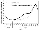 Thumbnail of Ratio of blood isolates to total isolates of Salmonella by age group of the person from whom the isolate was obtained as reported to the Centers for Disease Control, Atlanta, GA, in 1968-79. From Blaser MJ, Feldman RA. Salmonella bacteremia: reports to the Centers for Disease Control and Prevention, 1968-1979. J Infect Dis 1981;143:743-6.