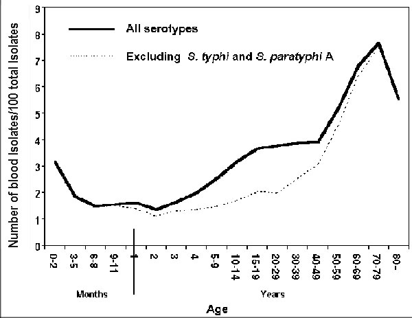 Ratio of blood isolates to total isolates of Salmonella by age group of the person from whom the isolate was obtained as reported to the Centers for Disease Control, Atlanta, GA, in 1968-79. From Blaser MJ, Feldman RA. Salmonella bacteremia: reports to the Centers for Disease Control and Prevention, 1968-1979. J Infect Dis 1981;143:743-6.