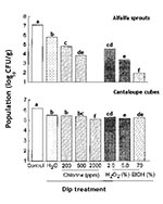 Thumbnail of Efficacy of chlorine, hydrogen peroxide, and ethanol in killing Salmonella on alfalfa sprouts and cantaloupe cubes. Bars not noted by the same letter are significantly different (p < 0.05).