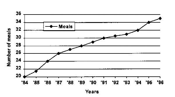 Annual meals (including snacks) purchased at commercial restaurants per person and consumed at home.