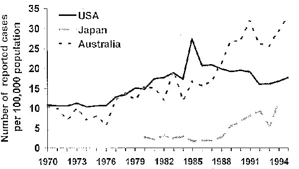 Incidence of salmonellosis in the United States, Japan, and Australia.