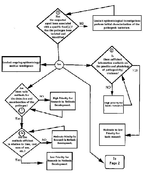 Decision tree for deciding to conduct ongoing epidemiology and designating the research as low, moderate, or high priority.