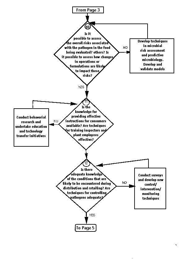 Decision tree for determining if adequate knowledge of techniques available to control the pathogens has been obtained or if further research is necessary.