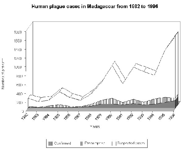 Human plague, Madagascar, 1982—1996.