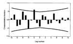 Thumbnail of Cross-correlation function of insulin-dependent diabetes mellitus incidence with bank vole abundance, 1973–1991. Time series are differenced (1); n = 18 computable 0-order correlations. Lines represent + 2 SE. The standard error is based on the assumption that the series are not cross-correlated and one of the series is white noise.