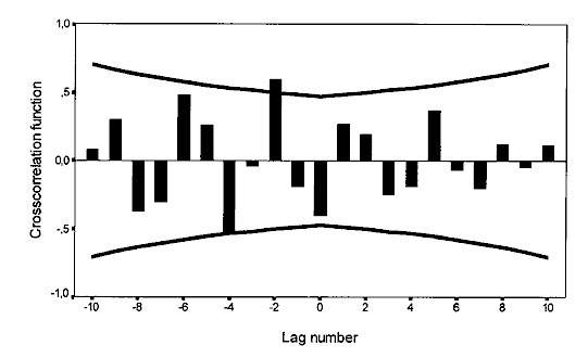 Cross-correlation function of insulin-dependent diabetes mellitus incidence with bank vole abundance, 1973–1991. Time series are differenced (1); n = 18 computable 0-order correlations. Lines represent + 2 SE. The standard error is based on the assumption that the series are not cross-correlated and one of the series is white noise.