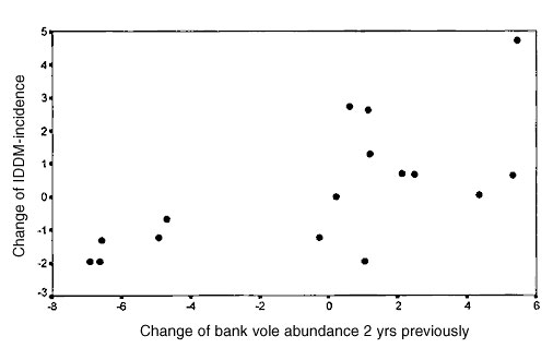 Change of insulin-dependent diabetes mellitus incidence, 1975–1991, relative to change of bank vole abundance 2 years previously, after transformation of time series by differencing (1) (vole data from 1973-1989). r = 0.595, n = 16.