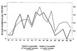 Thumbnail of Incidence of death from myocarditis, 1970–1986. Untransformed data.