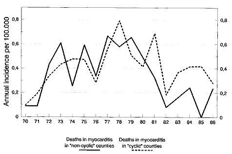 Incidence of death from myocarditis, 1970–1986. Untransformed data.