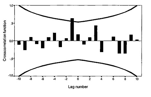 Cross-correlation function of incidence of death from myocarditis with bank vole abundance, 1973–1986. Time series are log transformed; n = 14 computable 0-order correlations. Lines represent + 2 SE. The standard error is based on the assumption that the series are not cross-correlated and one of the series is white noise.