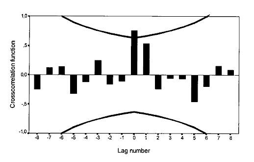 Cross-correlation function of Guillain-Barré syndrome incidence with bank vole abundance, 1973–1982. Time series are log transformed; n = 10 computable 0-order correlations. Lines represent + 2 SE. The stan-dard error is based on the assumption that the series are not cross-correlated and one of the series is white noise.