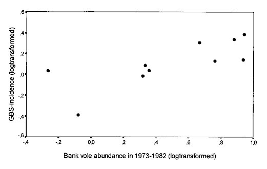 Guillain-Barré syndrome incidence, 1973–1982, relative to bank vole abundance in the same years. Log transformed data. r = 0.757, n = 10.