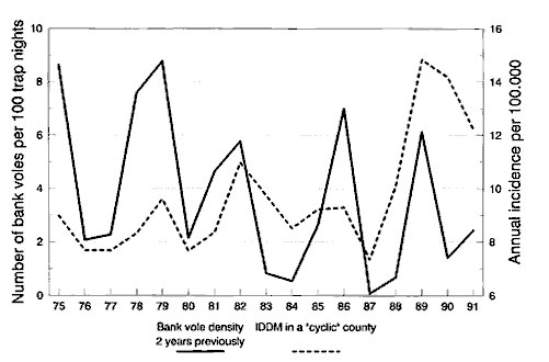 Time series of insulin-dependent diabetes mellitus incidence in 1975-1991 relative to bank vole abundance 2 years previously (vole data from 1973-1989). Untransformed data.
