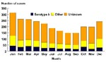 Thumbnail of Reported Hi invasive disease cases by serotype and month of onset,a United States, 1994–1995. aN=2,609; excluding 10 cases with unknown month of onset.