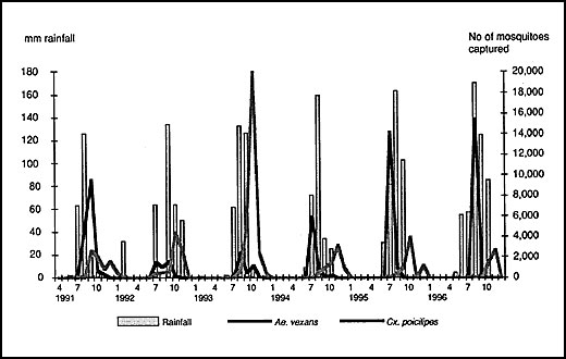 Distribution of Aedes vexans and Culex poicilipes captured by monthly rainfall, Barkedji, Sénégal, 1991-1996.