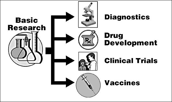 Emerging infectious diseases: a research approach.