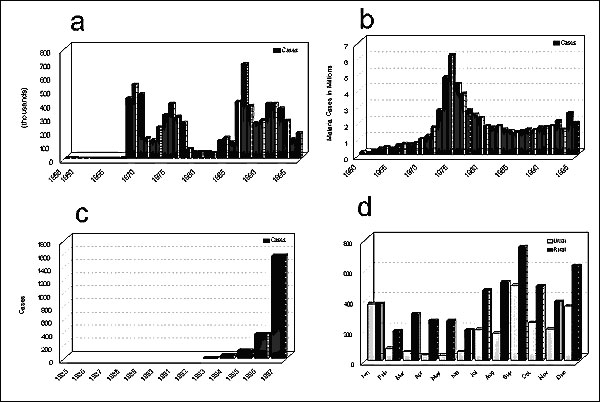 The resurgence of malaria. A. Sri Lanka (data from Tissa Vitarana, Office of Science and Technology, Sri Lanka); B. India (data from Shiv Lal, Director, National Malaria Eradication Program, India); C. Korea (data from Dan Strickman, Walter Reed Army Institute of Research; D. Manaus, Brazil (data from Bedsy Dutary, National Institute of Research of the Amazon).
