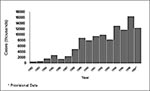 Thumbnail of Reported cases of Lyme disease in the United States, 1982-1997.