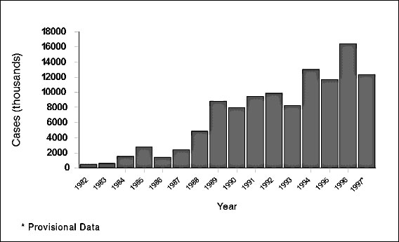 Reported cases of Lyme disease in the United States, 1982-1997.