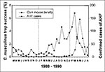 Thumbnail of Mean monthly trap success for Calomys musculinus (number of captures per 100 trap nights) and numbers of confirmed cases of Argentine hemorrhagic fever (AHF) in central Argentina, March 1988 to August 1990. Reprinted with permission from (33).