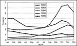 Thumbnail of Diphtheria cases in the Russian Federation, 1992–96. 1994 = 39,582; 1995 = 35,652 (-10%); 1996 = 13,604 (-62%).