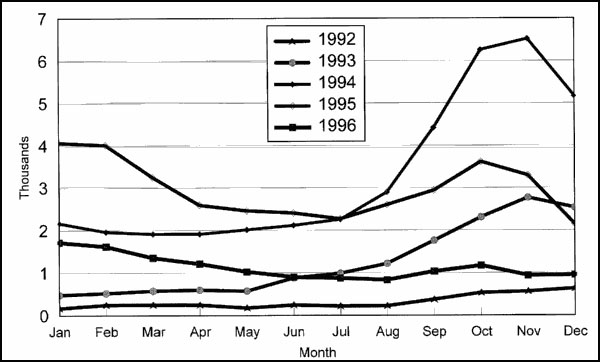 Diphtheria cases in the Russian Federation, 1992–96. 1994 = 39,582; 1995 = 35,652 (-10%); 1996 = 13,604 (-62%).