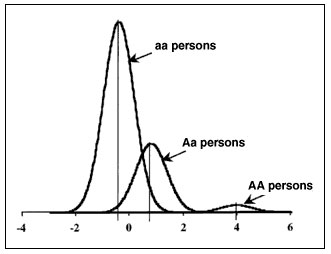 Distribution of the adjusted standardized infection intensities by Schistosoma mansoni predicted by the major gene model obtained from segregation analysis and used for linkage analysis. The frequency of allele A predisposing to high infection levels was estimated at 0.16 (70% of aa, 27% of Aa, and 3% of AA persons), and the three means (corresponding to vertical lines) were -0.43, 0.78, and 3.96 for aa, Aa, and AA persons, respectively, with a residual variance equal to 0.33.