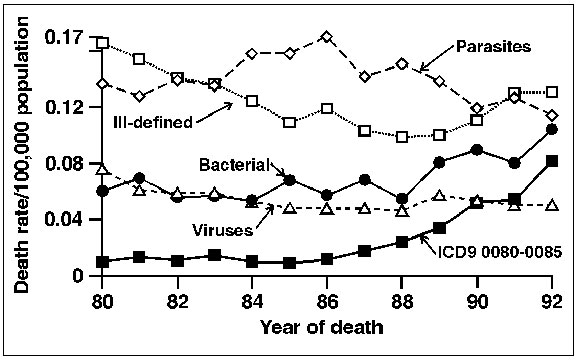 Age-adjusted death rates per 100,000 population by grouped underlying cause of death for selected enteric pathogens, United States 1985-94. (Standardized to the 1970 U.S. population).
