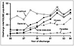 Thumbnail of Age-adjusted hospital discharge rates per 100,000 population by grouped discharge diagnosis for selected enteric pathogens, United States 1980-92. (Standardized to the 1970 U.S. population). Discharges were included if a selected enteric pathogen was among the first seven discharge diagnoses. The pathogen group was assigned according to the first pathogen listed.
