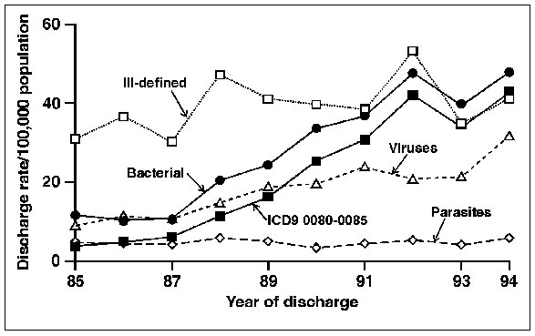 Age-adjusted hospital discharge rates per 100,000 population by grouped discharge diagnosis for selected enteric pathogens, United States 1980-92. (Standardized to the 1970 U.S. population). Discharges were included if a selected enteric pathogen was among the first seven discharge diagnoses. The pathogen group was assigned according to the first pathogen listed.