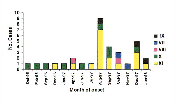 Temporal distribution of hantavirus pulmonary syndrome cases, Chile, 1995-1998.