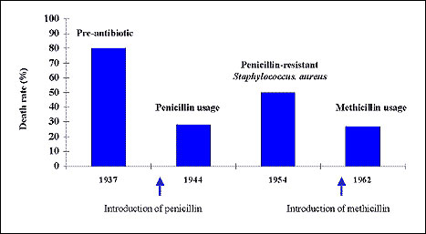Death rate of staphylococcal bacteremia over time. (Data from 46, 47.)