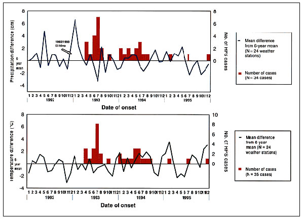 Mean difference in monthly precipitation and temperature between month of interest and 6-year mean (1986–1991) at the study sites and number of cases by month, 1993–1995.