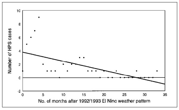 Correlation of hantavirus pulmonary syndrome (HPS) cases per month and number of months from end of El Niño period (n = 53 cases).