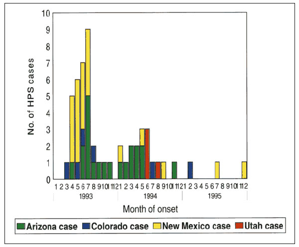 Hantavirus pulmonary syndrome cases in the Four Corners region by state, 1993–1995 (n = 53 cases and 52 exposure sites).