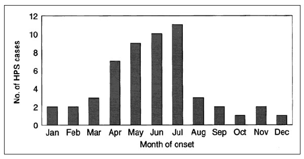 Hantavirus pulmonary cases in the Four Corners region, by month of onset, 1993–1995 (n = 53 cases and 52 exposure sites).