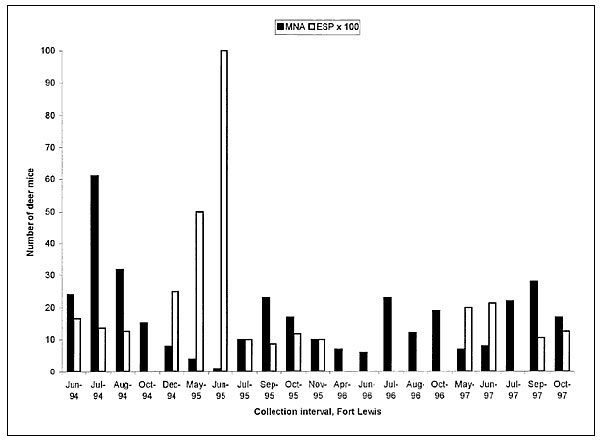 Minimum number of deer mice alive (MNA) (the number of individual mice captured in a month plus those mice captured on at least one previous and one subsequent occasion) and estimated standing prevalence (ESP) (minimum number infected divided by MNA), Fort Lewis, June 1994–October 1997.